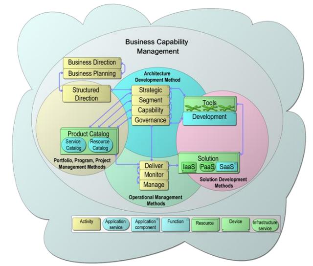 cloud ecosystem