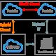 Hybrid & Multi Cloud Integration Principles
