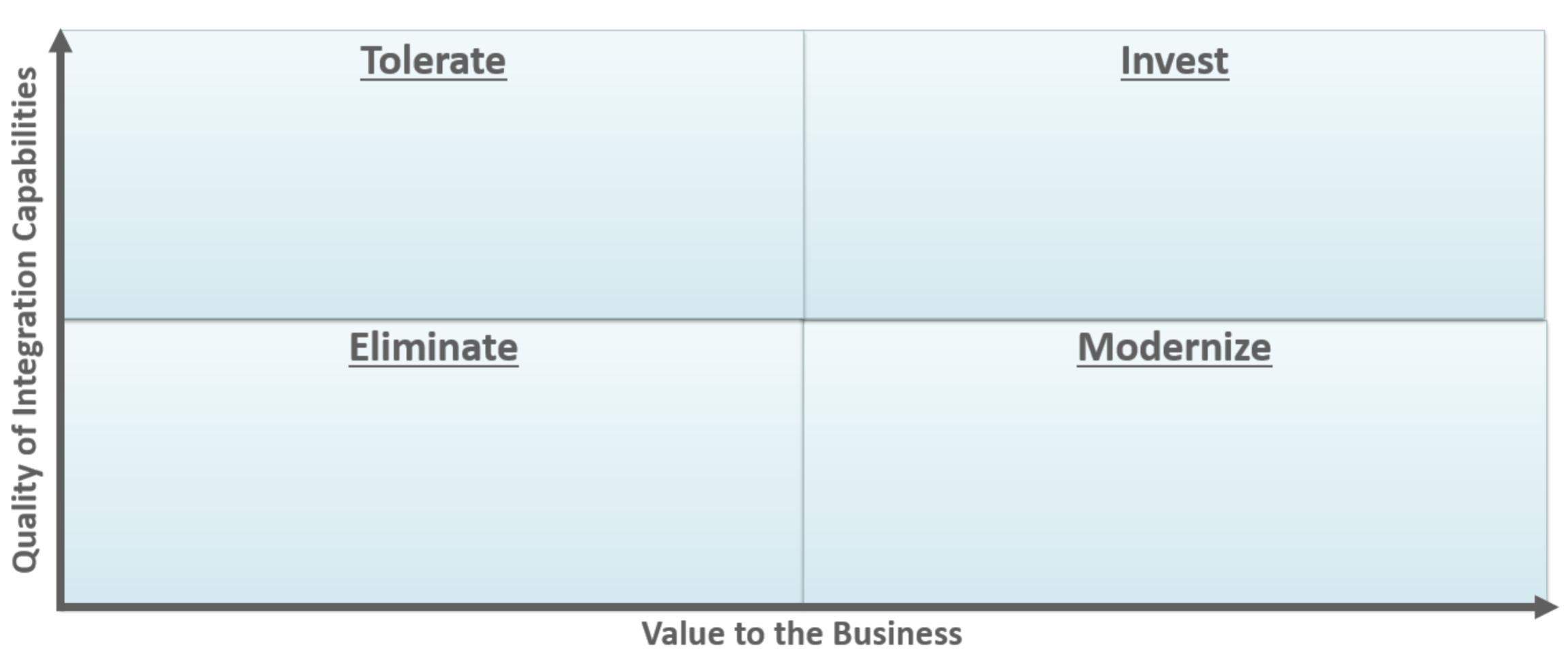 int platform quadrant
