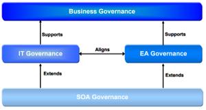 SOA Goverance Framework