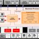 BPM Architecture