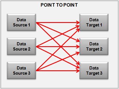 pointtopoint